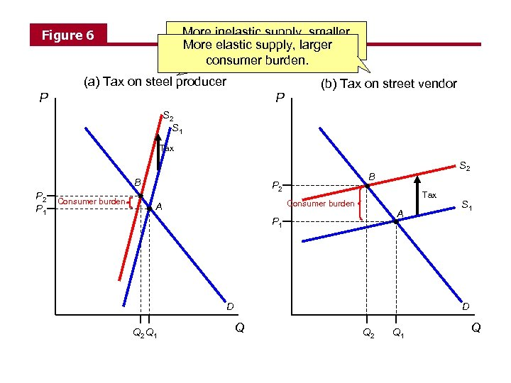 More inelastic supply, smaller More consumer burden. elastic supply, larger consumer burden. Figure 6
