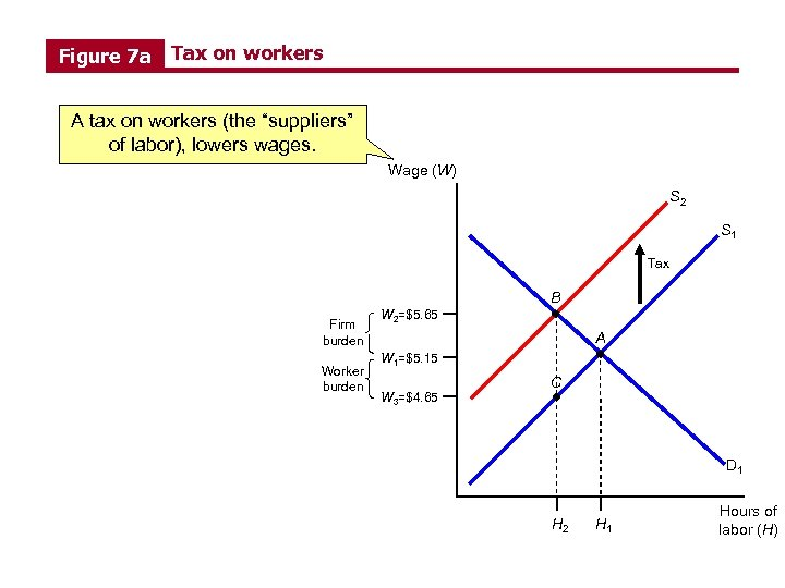 "Figure 7 a Tax on workers A tax on workers (the ""suppliers"" of labor),"