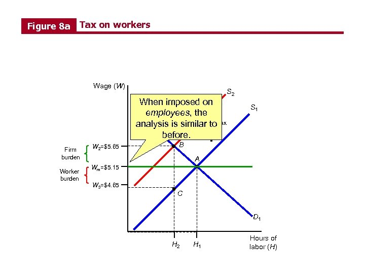 Figure 8 a Tax on workers Wage (W) A binding minimum When imposed on