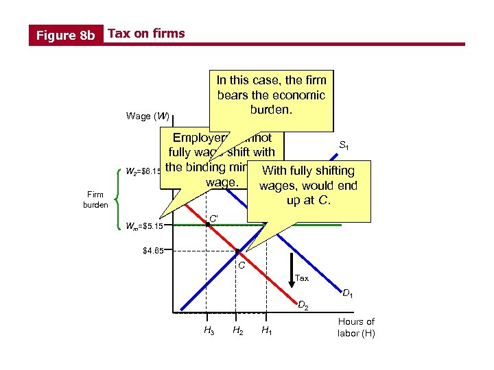 Figure 8 b Tax on firms Without wage In this case, the firm shifting,