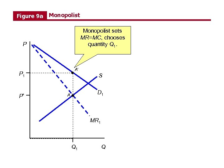 Figure 9 a Monopolist sets MR=MC, chooses quantity Q 1. P A' P 1