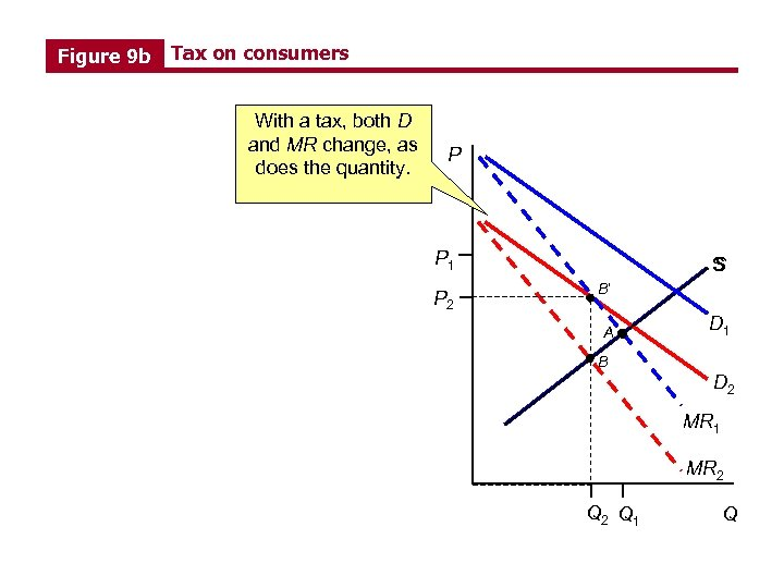 Figure 9 b Tax on consumers With a tax, both D and MR change,