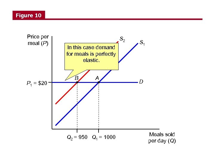 Figure 10 Price per meal (P) P 1 = $20 S 2 In this