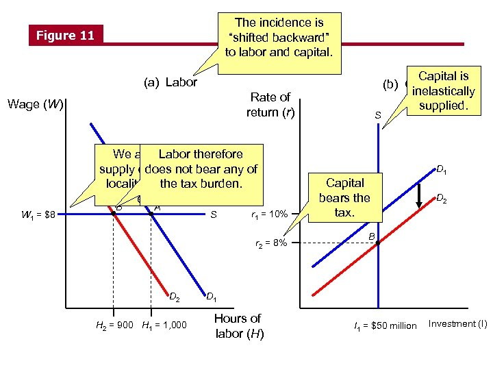"The incidence is ""shifted backward"" to labor and capital. Figure 11 (a) Labor Rate"