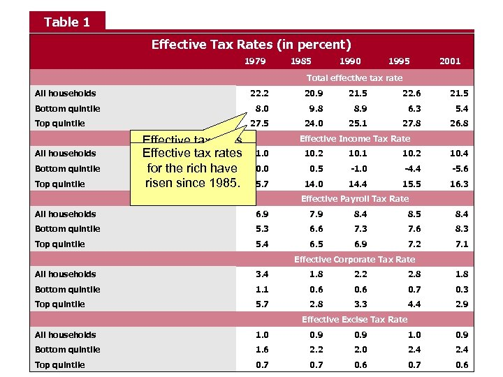 Table 1 Effective Tax Rates (in percent) 1979 1985 1990 1995 2001 Total effective