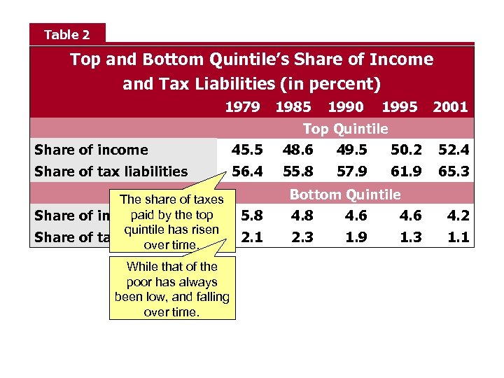 Table 2 Top and Bottom Quintile's Share of Income and Tax Liabilities (in percent)