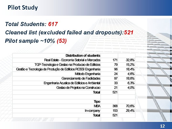 Pilot Study Total Students: 617 Cleaned list (excluded failed and dropouts): 521 Pilot sample