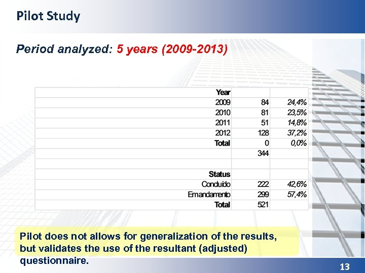 Pilot Study Period analyzed: 5 years (2009 -2013) Pilot does not allows for generalization