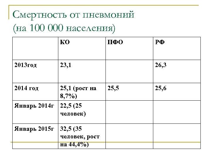 Смертность от пневмоний (на 100 000 населения) КО 2013 год 23, 1 2014 год