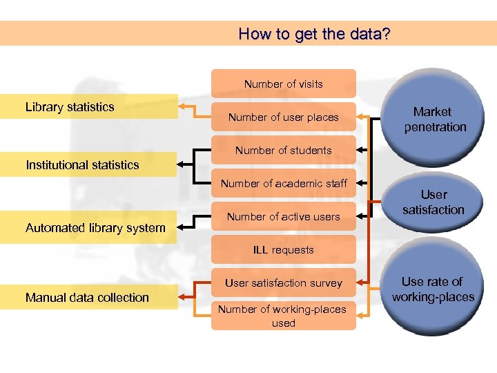 How to get the data? Number of visits Library statistics Number of user places