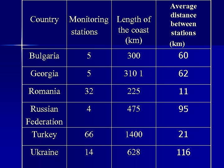 Country Monitoring Length of the coast stations (km) Average distance between stations (km) Bulgaria