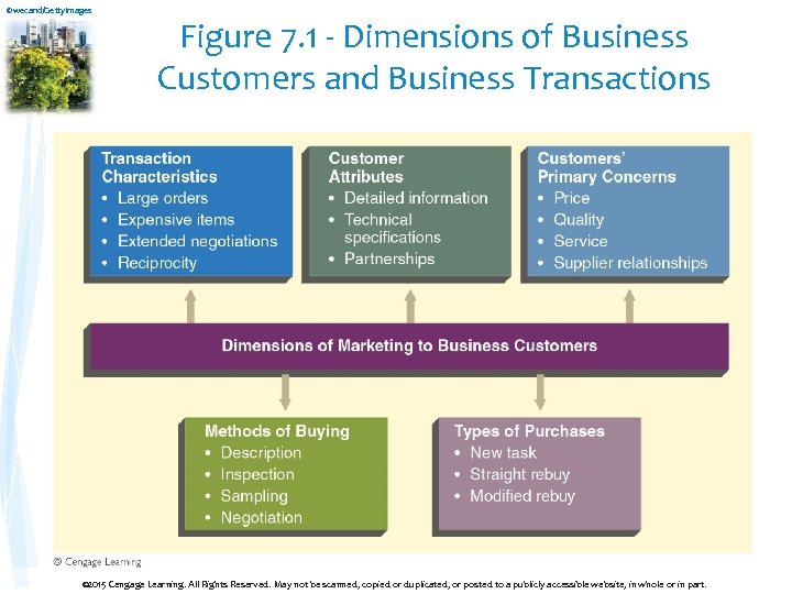 ©wecand/Getty. Images Figure 7. 1 - Dimensions of Business Customers and Business Transactions ©