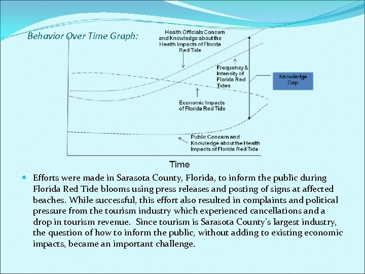 Behavior Over Time Graph: Efforts were made in Sarasota County, Florida, to inform the