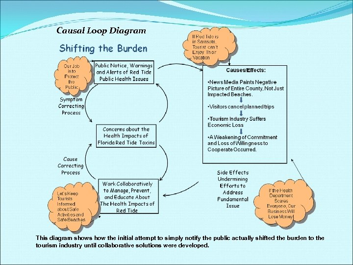Causal Loop Diagram This diagram shows how the initial attempt to simply notify the