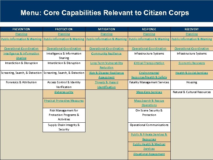 Menu: Core Capabilities Relevant to Citizen Corps PREVENTION PROTECTION MITIGATION RESPONSE RECOVERY Planning Planning