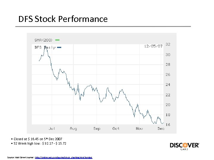 DFS Stock Performance • Closed at $ 16. 45 on 5 th Dec 2007