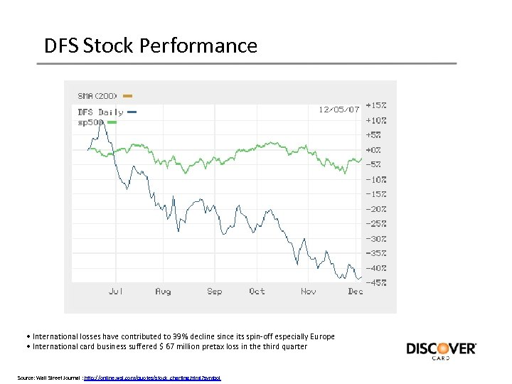 DFS Stock Performance • International losses have contributed to 39% decline since its spin-off
