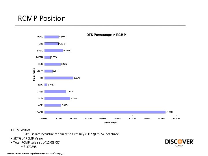 RCMP Position • DFS Position • 201 shares by virtue of spin off on