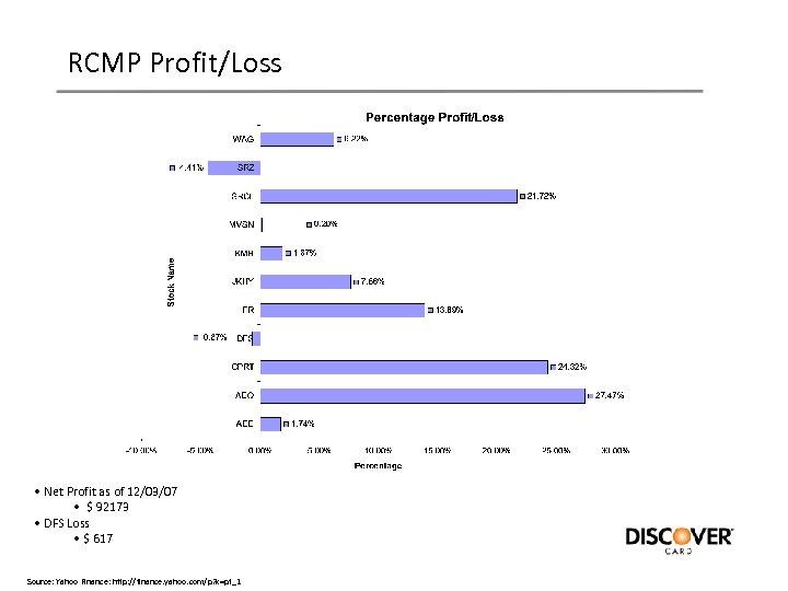 RCMP Profit/Loss • Net Profit as of 12/03/07 • $ 92173 • DFS Loss