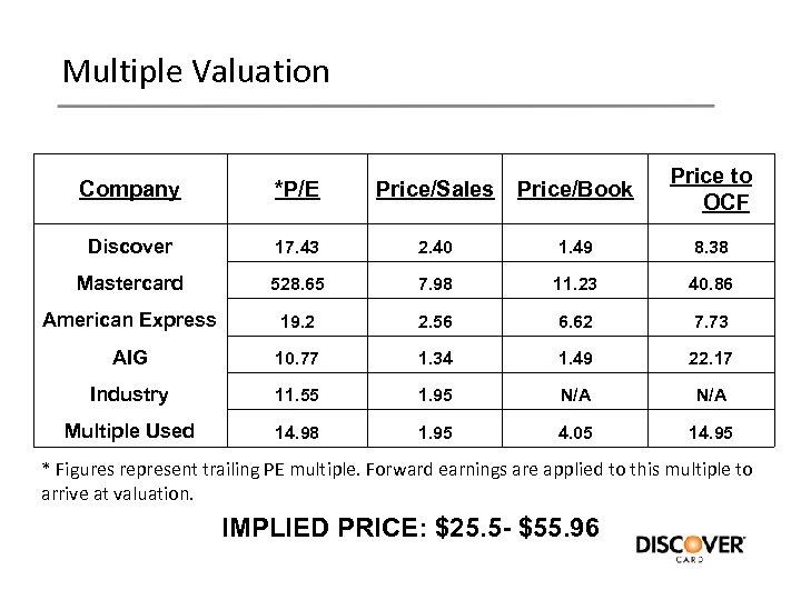 Multiple Valuation Company *P/E Price/Sales Price/Book Price to OCF Discover 17. 43 2. 40