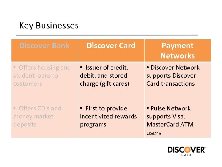 Key Businesses Discover Bank Discover Card Payment Networks • Offers housing and student loans