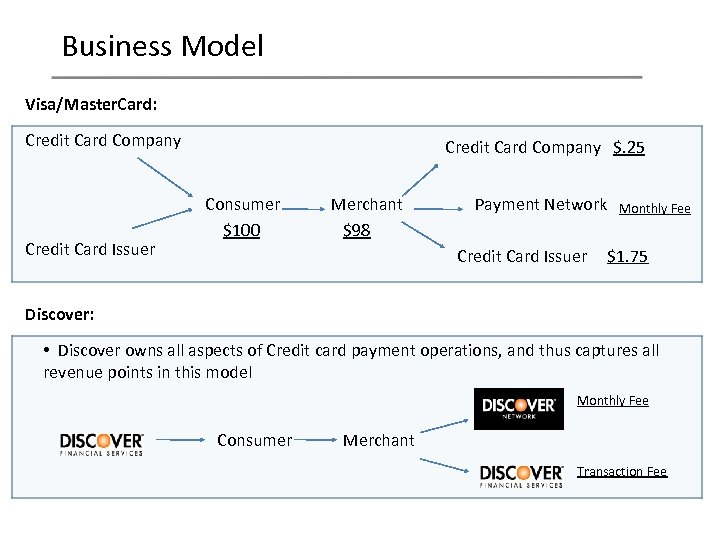 Business Model Visa/Master. Card: Credit Card Company Credit Card Issuer Credit Card Company $.