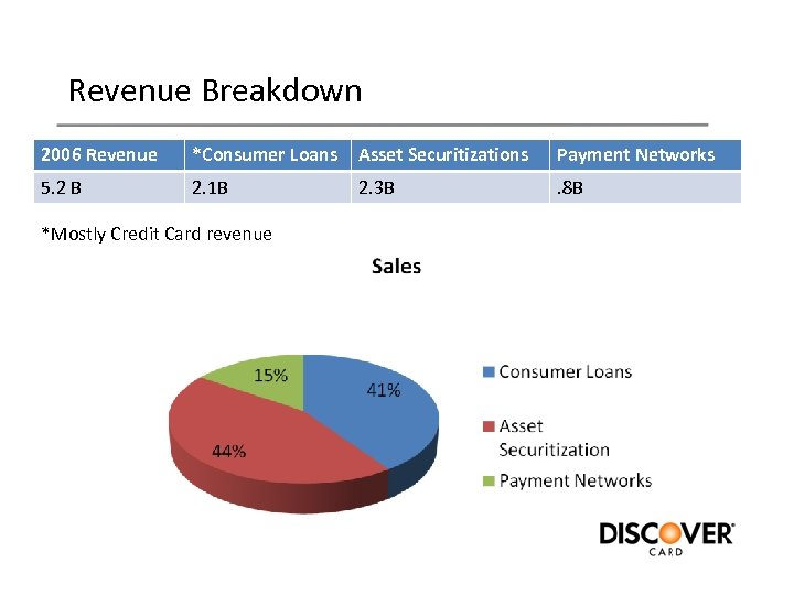 Revenue Breakdown 2006 Revenue *Consumer Loans Asset Securitizations Payment Networks 5. 2 B 2.