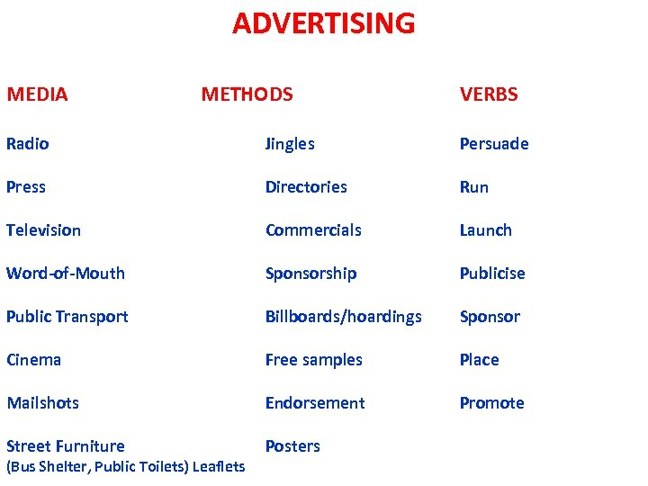 ADVERTISING MEDIA METHODS VERBS Radio Jingles Persuade Press Directories Run Television Commercials Launch Word-of-Mouth