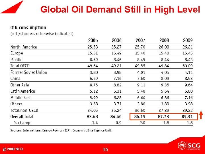 Global Oil Demand Still in High Level @ 2008 SCG 10