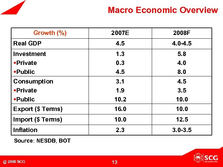Macro Economic Overview Growth (%) 2007 E 2008 F Real GDP 4. 5 4.