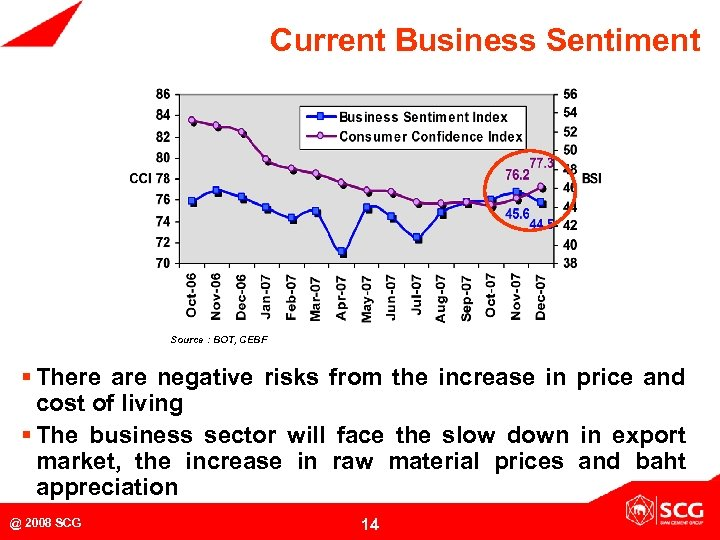 Current Business Sentiment Source : BOT, CEBF § There are negative risks from the