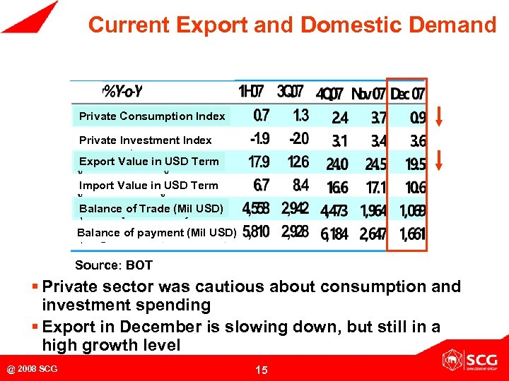 Current Export and Domestic Demand Private Consumption Index Private Investment Index Export Value in