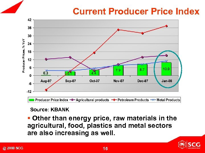 Current Producer Price Index Source: KBANK § Other than energy price, raw materials in