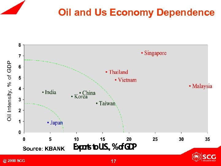Oil and Us Economy Dependence Source: KBANK @ 2008 SCG 17