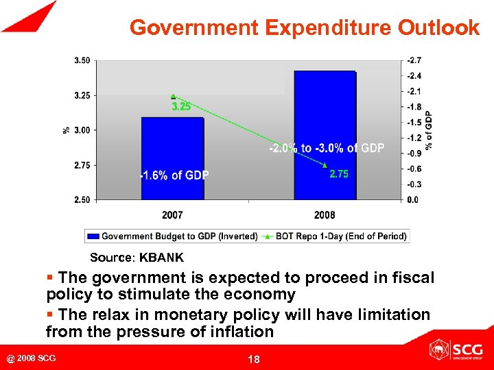 Government Expenditure Outlook Source: KBANK § The government is expected to proceed in fiscal