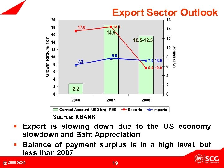 Export Sector Outlook Source: KBANK § Export is slowing down due to the US