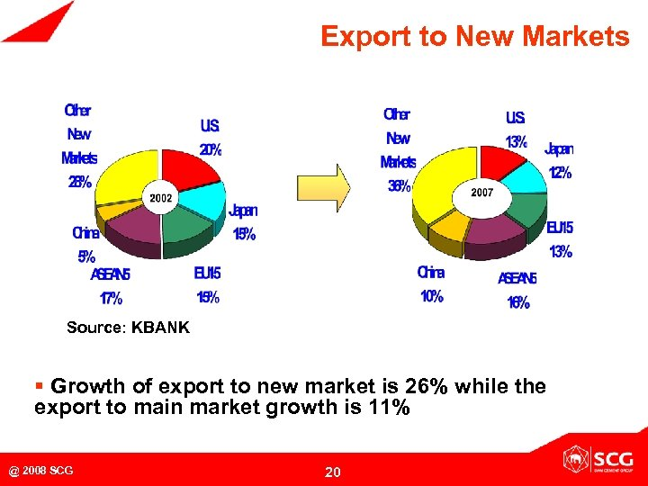 Export to New Markets Source: KBANK § Growth of export to new market is