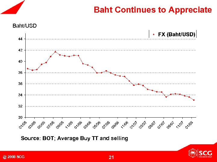 Baht Continues to Appreciate Baht/USD Source: BOT; Average Buy TT and selling @ 2008