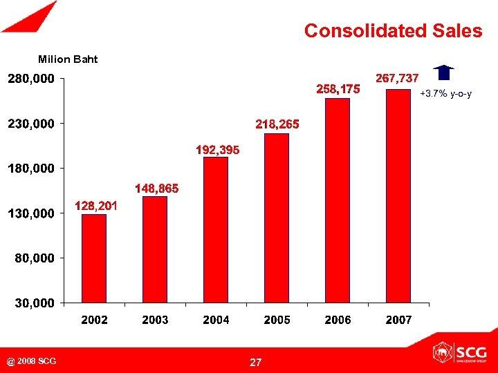 Consolidated Sales Milion Baht +3. 7% y-o-y MB @ 2008 SCG 27