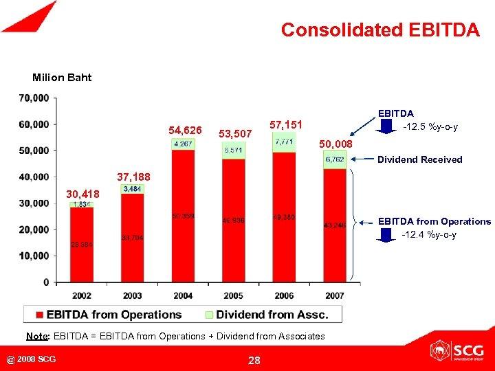 Consolidated EBITDA Milion Baht MB 54, 626 53, 507 EBITDA -12. 5 %y-o-y 57,