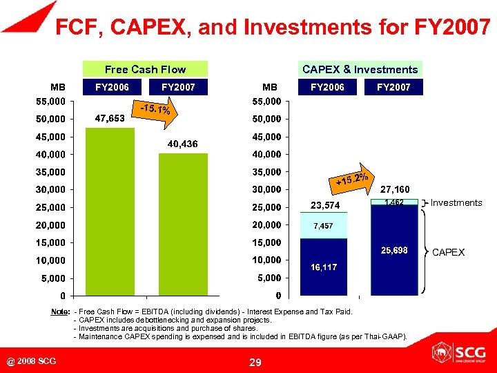 FCF, CAPEX, and Investments for FY 2007 Free Cash Flow MB FY 2006 CAPEX