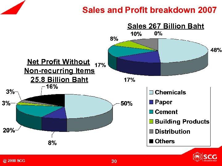 Sales and Profit breakdown 2007 Sales 267 Billion Baht Net Profit Without Non-recurring Items