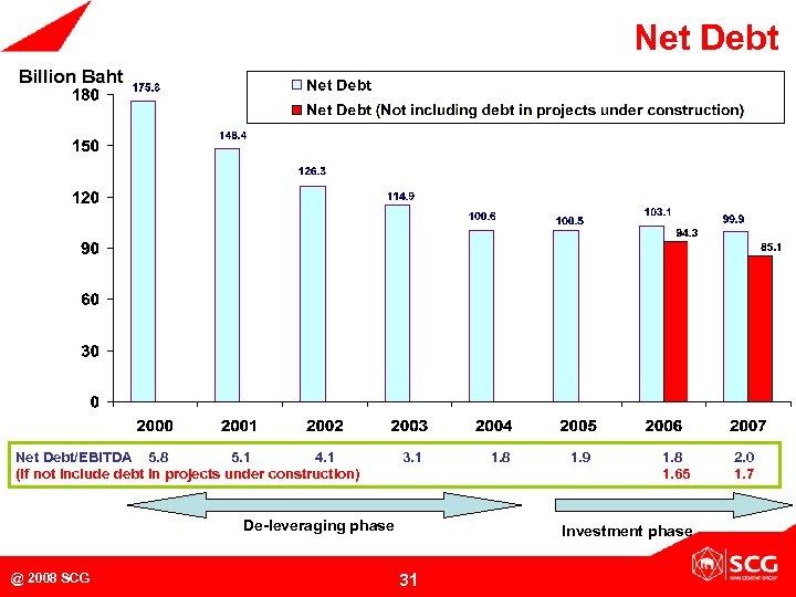 Net Debt Billion Baht Net Debt/EBITDA 5. 8 5. 1 4. 1 (If not