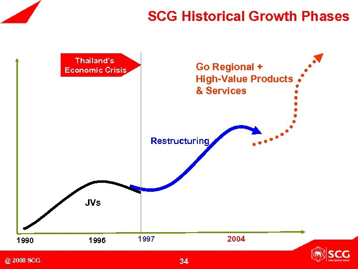 SCG Historical Growth Phases Thailand's Economic Crisis Go Regional + High-Value Products & Services