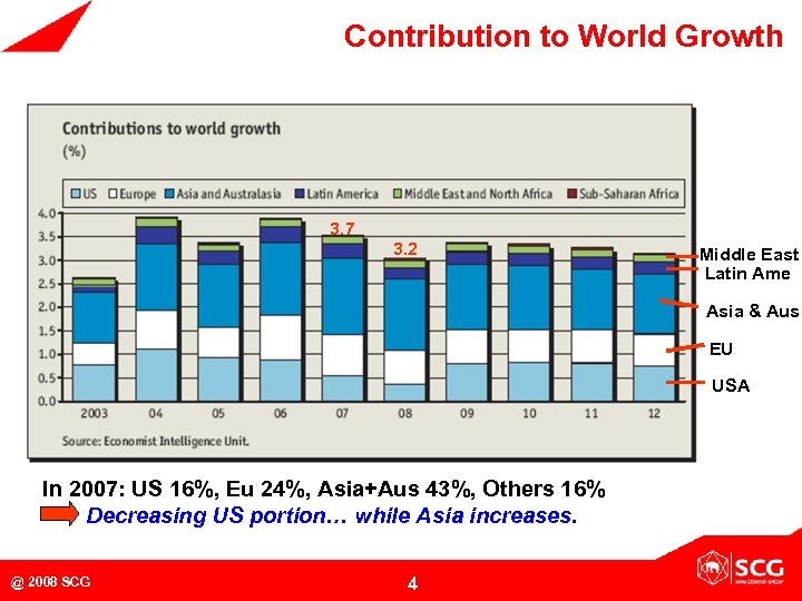 Contribution to World Growth 3. 7 3. 2 Middle East Latin Ame Asia &