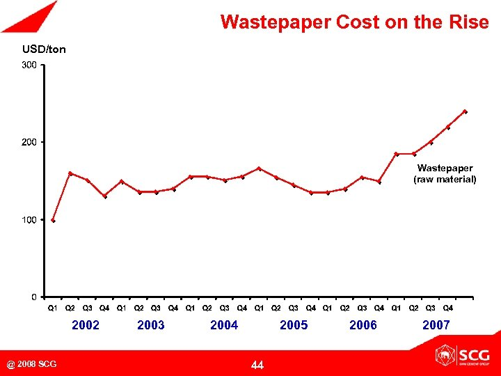 Wastepaper Cost on the Rise USD/ton 440 465 Wastepaper (raw material) 240 220 2002