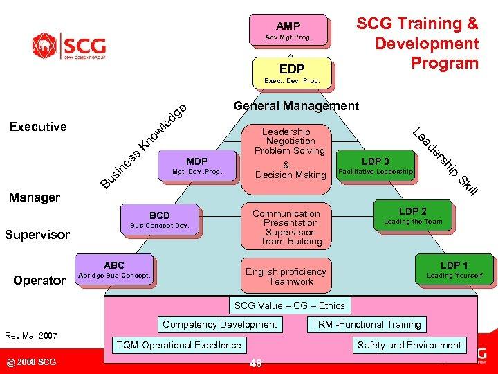 SCG Training & Development Program AMP Adv Mgt Prog. EDP Exec. . Dev. Prog.