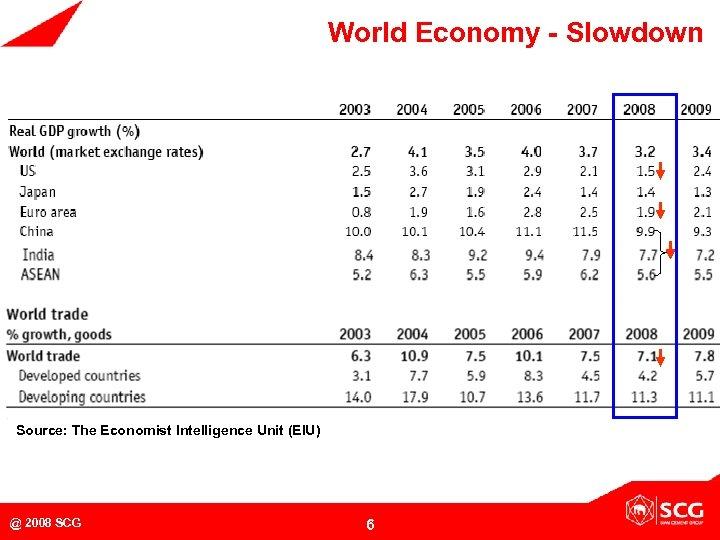 World Economy - Slowdown Source: The Economist Intelligence Unit (EIU) @ 2008 SCG 6