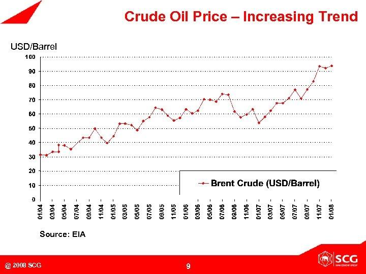 Crude Oil Price – Increasing Trend USD/Barrel Source: EIA @ 2008 SCG 9