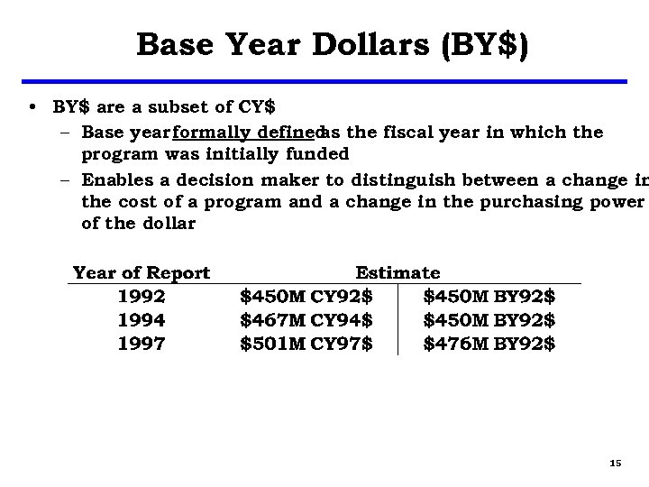 Base Year Dollars (BY$) • BY$ are a subset of CY$ – Base year